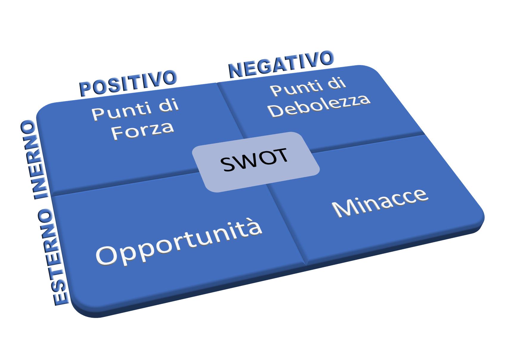 Usa la matrice SWOT per posizionarti
